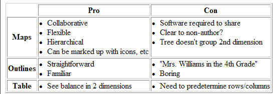 Example table created by map2table