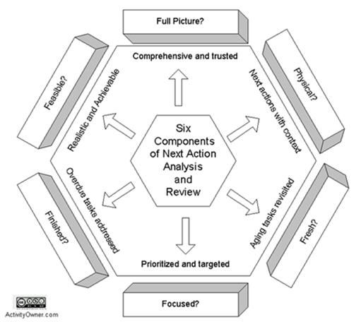 Six Components of Next Action Analysis and Review for Getting Things Done
